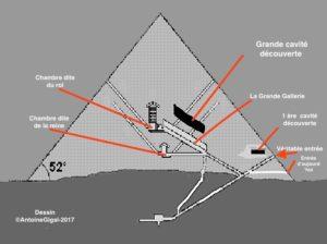 Raffigurazione schema interno piramide